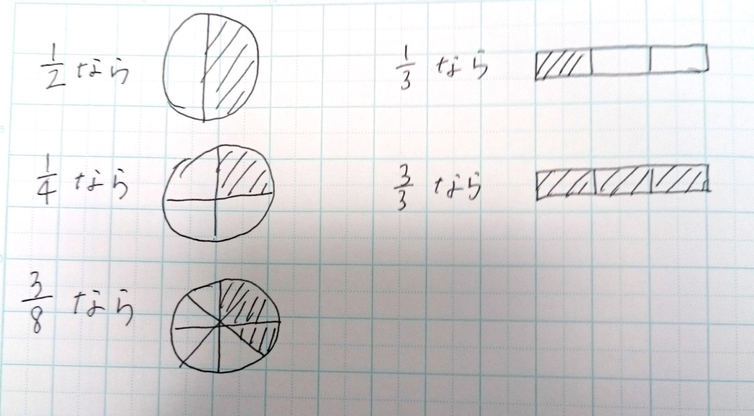 分数の教え方