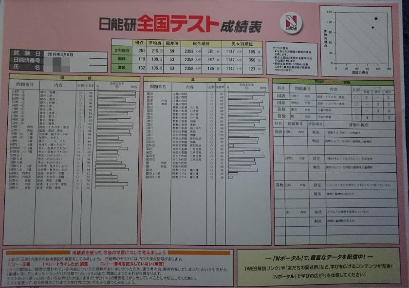 日能研テスト