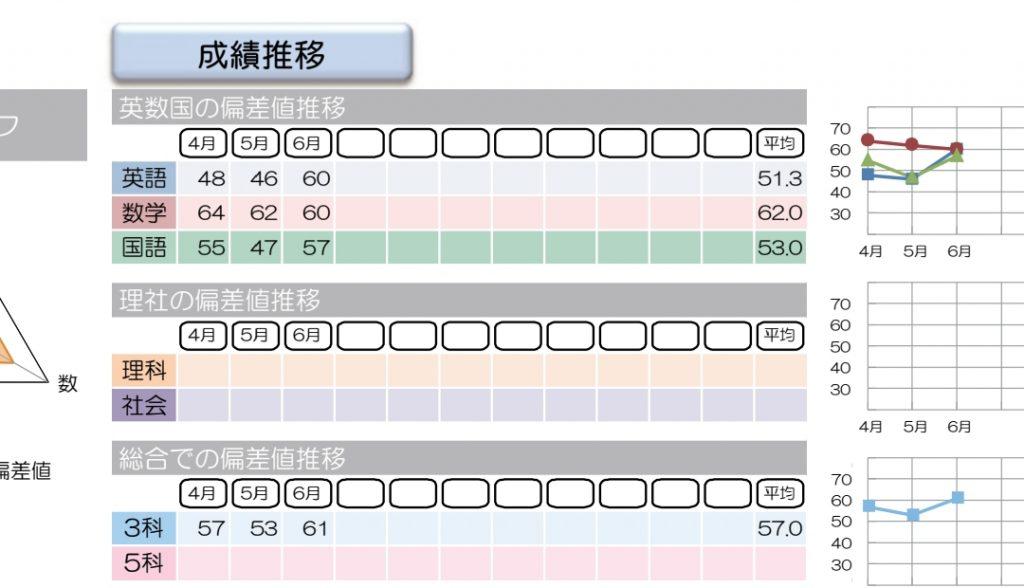 早稲 アカ 学力 診断 テスト
